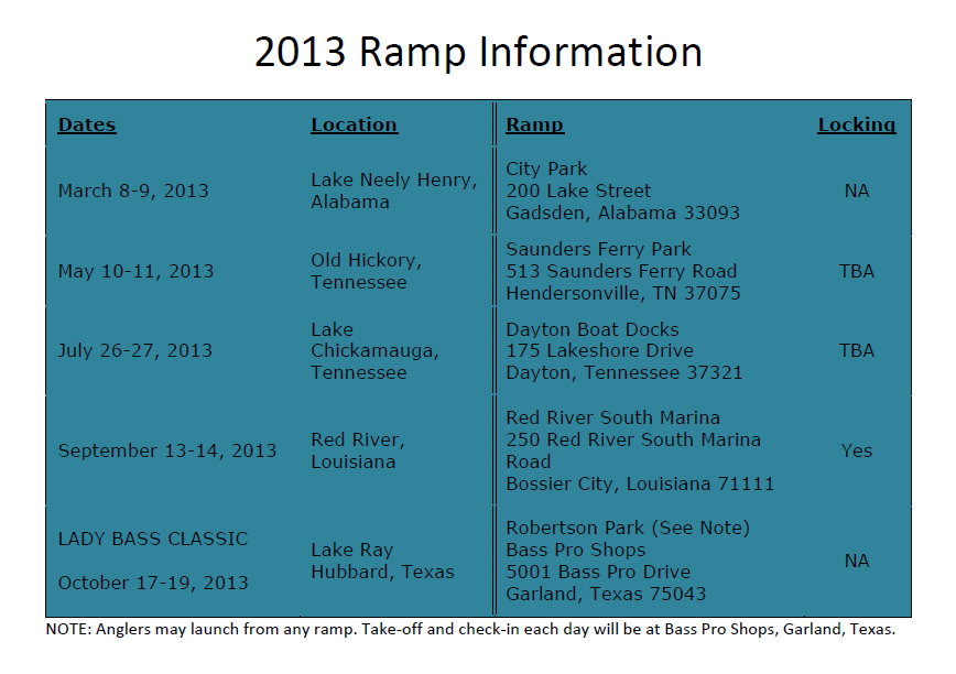 2013_Ramp_Information_Table